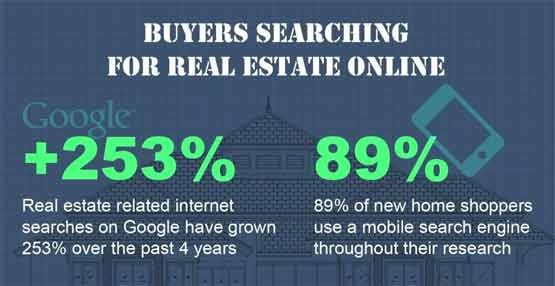 Property Internet Searches Stats
