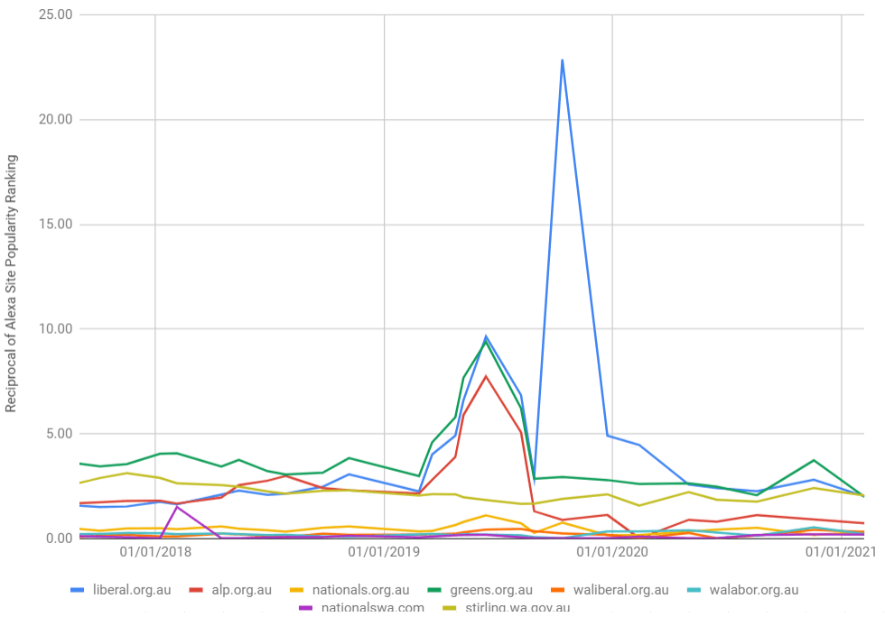 Site popularity of Australian political parties online.